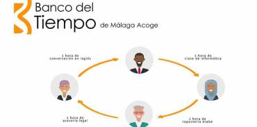 Málaga Acoge estrena Banco del Tiempo